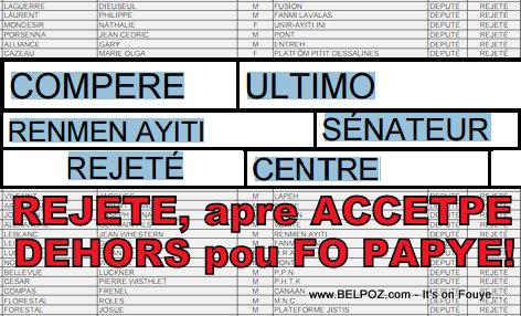 Haiti Election - KEP a mete Ultimo Conpere deyo nan election yo