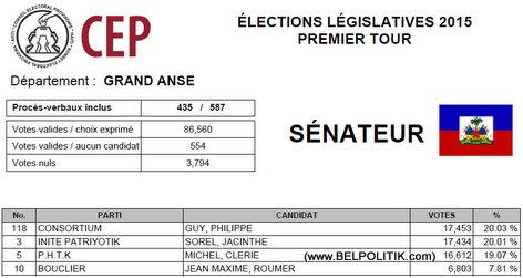 Haiti Elections 2015 - GRAND ANSE - List Candidat Senatè ki pwal nan 2eme Tour