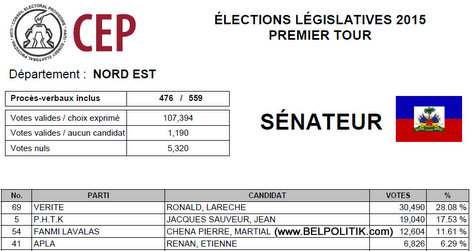 Haiti Elections 2015 - NORD EST - List Candidat Senate ki pwal nan 2eme Tour