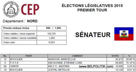 Haiti Elections 2015 - NORD - List Candidat Senate ki pwal nan 2eme Tour
