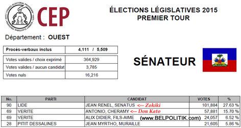 Haiti Elections 2015 - OUEST - List Candidat Senate ki pwal nan 2eme Tour