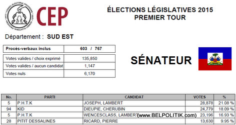 Haiti Elections 2015 - SUD EST - List Candidat Senate ki pwal nan 2eme Tour