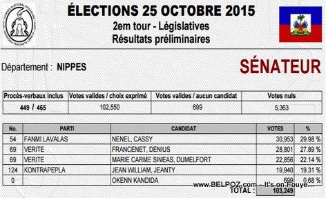 Haiti Resulta Election Senateur NIPPES, Nenel Cassy, Denius Francenet Elu