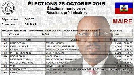 PHOTO : Haiti Election Resulta : Wilson Jeudy Re-Elu Magistrat de Delmas