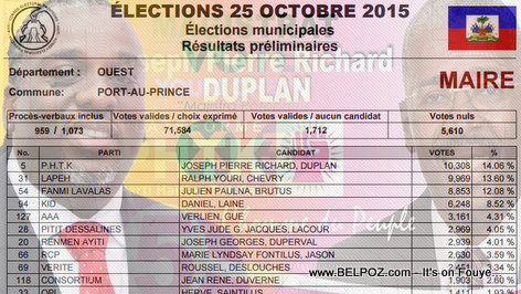 PHOTO : Haiti Election Resulta : Pierre Richard Duplan vs Youri Chevry pou Mairie de Port-au-Prince