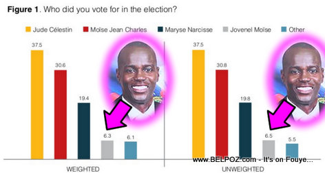 Haiti Election Exit POLL Graph, Jovenel Moise 4th