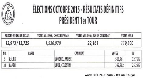 PHOTO: Haiti Elections 2015 - Resultats Definitifs President ki pwal nan 2eme Tour