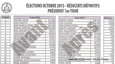Haiti Elections Resultats Definitifs - Avant BCEN, Après BCEN (President 1er Tour)