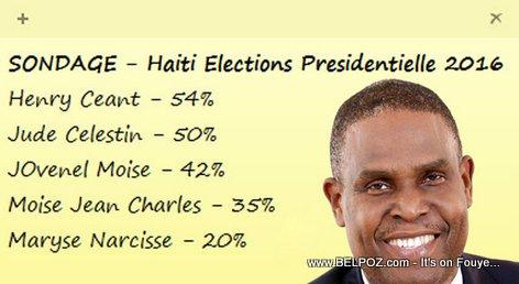 SONDAGE - Haiti Elections Presidentielles 2016